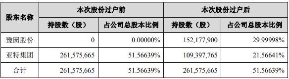 易主!豫园股份18.37亿拿下金徽酒控股股东后遇一大难题,2020业绩恐难达标