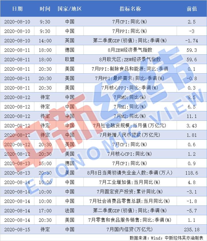 【重磅财经前瞻】中国将公布7月CPI 265家公司披露半年报