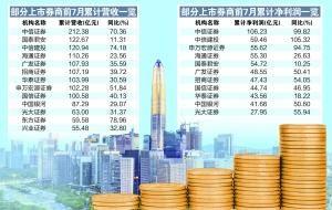 中信证券已赚逾百亿 5家券商净利同比翻倍