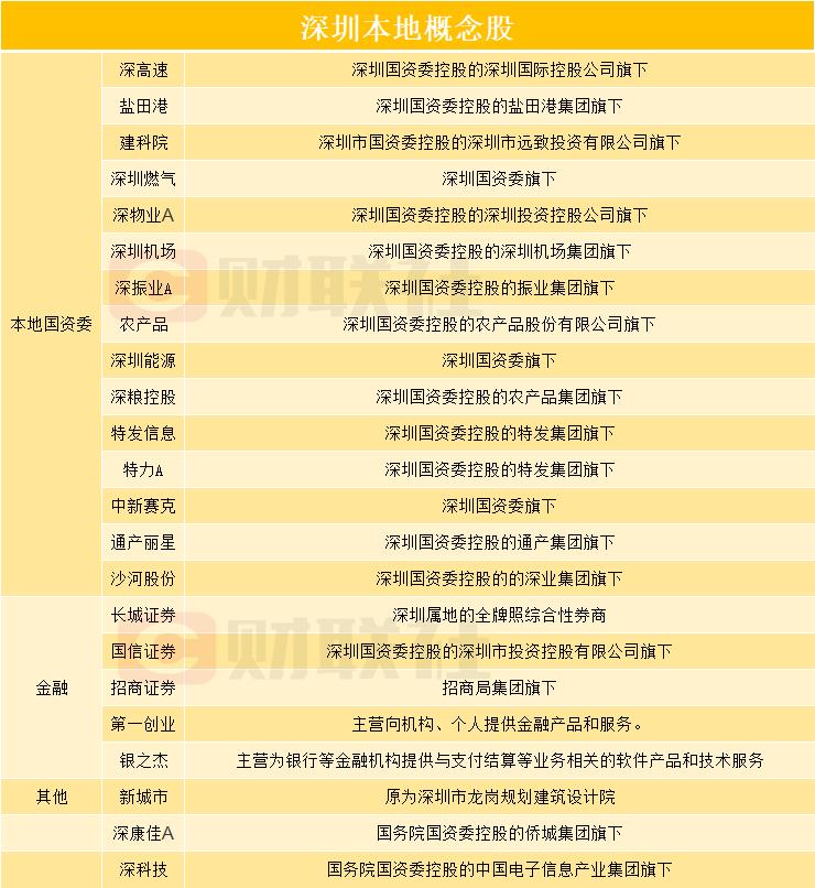重要发布会即将召开 深圳国资改革进度或揭晓