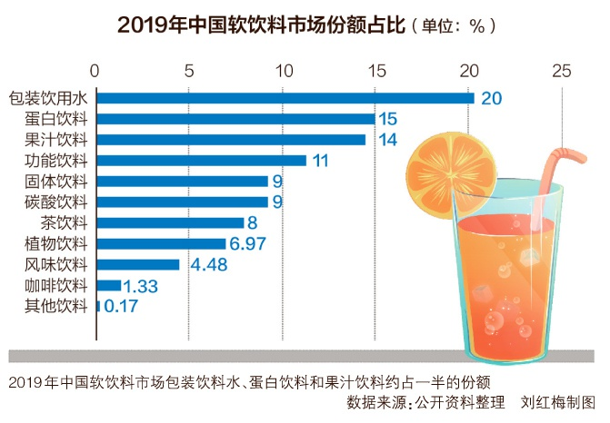 网红饮料元气森林陷争议 苏打气泡水不如白开水?