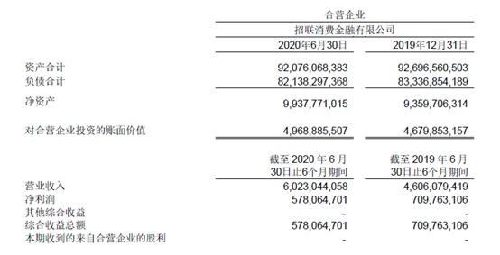中国联通半年报:招联消金业绩首次出现负增长,上半年净利润6亿元同比减少近两成