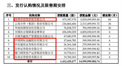 国信证券150亿定增阵容更豪!中国平安二股东追加50亿捧场,中金、建投等四家券商齐上阵