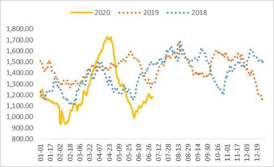 供需平衡相对偏紧 动力煤价维持易涨难跌