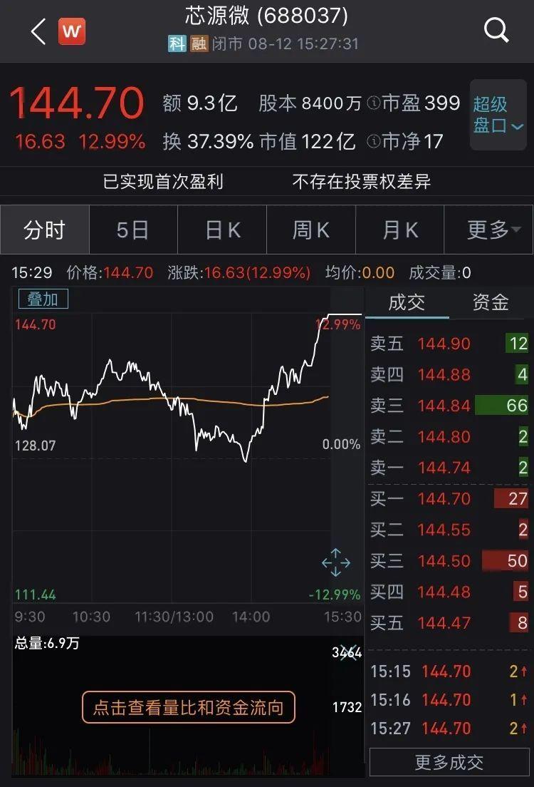 华为新计划刷屏!扶持2万亿产业链,16家公司抢先入局?这只股票飙了,逆市上涨13%