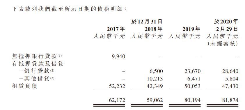 国丹健康医疗赴港IPO  2019年溢利同比减少近27% 应付款项或导致信贷风险
