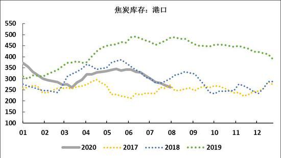 环保限产或将分化煤焦价格 煤弱焦强