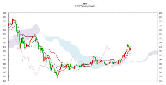 日本商品市场日评:东京黄金价格继续反弹,橡胶市场小幅回升