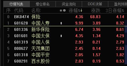 中国人寿涨停背后:5家寿险前7个月保费收入超万亿 保险业景气值上升