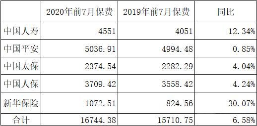 五上市险企前7月保费1.67万亿同比增长6.58%