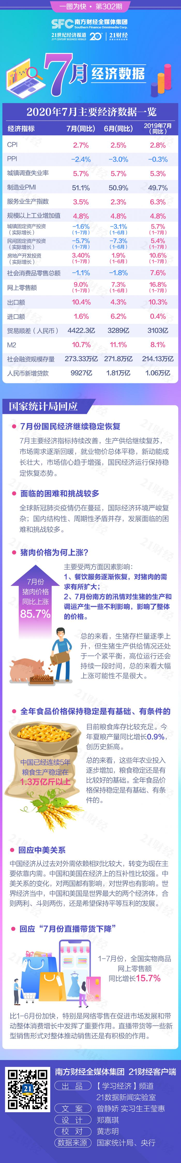 图解7月经济数据:猪价上涨、中美关系、直播带货…刚统计局都回应了!