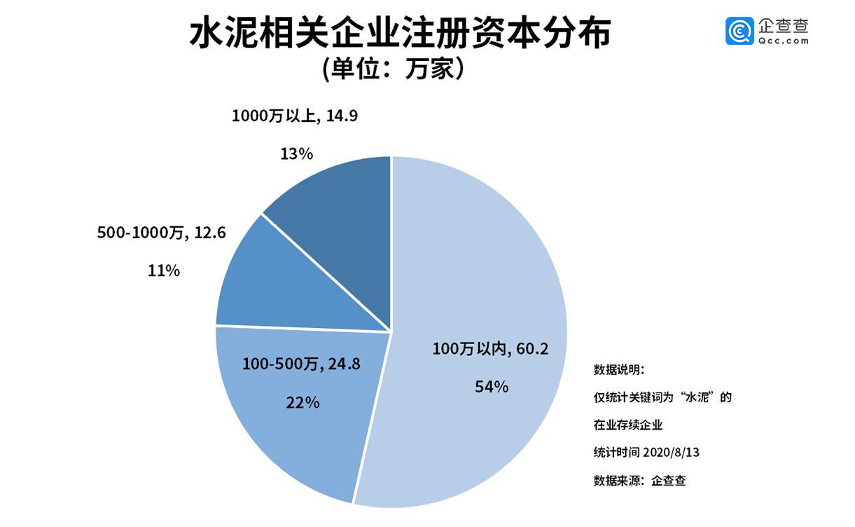 """""""中国神泥""""横空出世背后:水泥相关企业上半年新增12.8万家"""