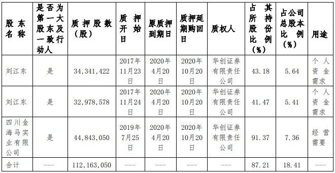 占总资产超三成的子公司停产,新金路下半年业绩如何保证?实控人刘江东近100%的股票质押风险几何