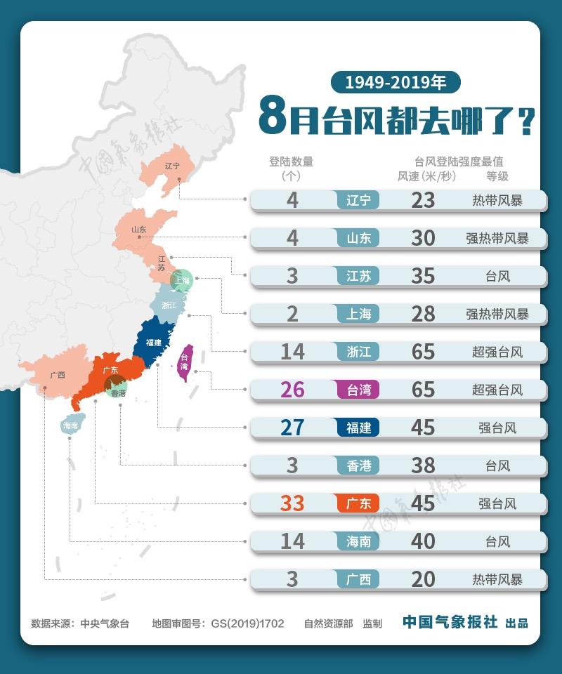 """大数据:""""巴威""""或成史上最强登陆东北台风?"""
