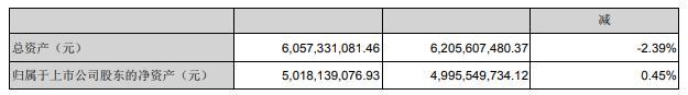 大富科技2020年上半年净利2262.85万减少45%下游客户需求无法充分释放