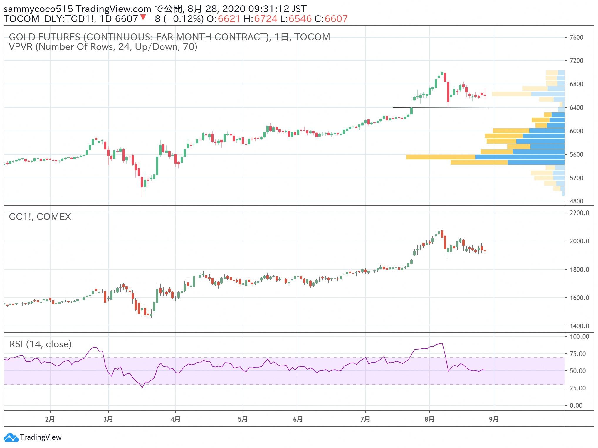 日本商品市场日评:东京黄金价格小幅回落,橡胶市场继续走高