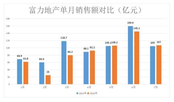 盈利稳健如期派息,富力地产大幅改善债务安全指标