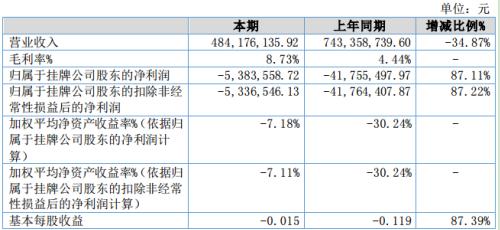 ST云路桥2020年上半年营收下滑34.87% 系因施工任务及中标项目减少