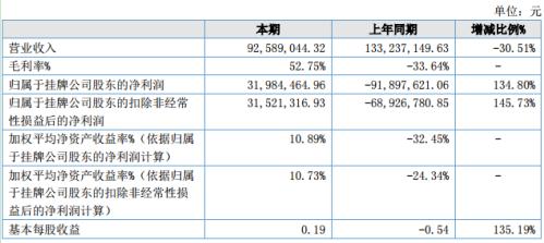 荣昌育种2020年上半年营收下滑30.51% 生猪行情高位净利润扭亏为盈