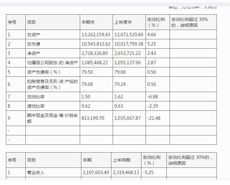 资色・曝年报 | 北京住总:上半年营收下跌5.25%至219.76亿元