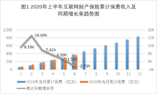 加速线上化!时隔两年,互联网财险市场再现负增长