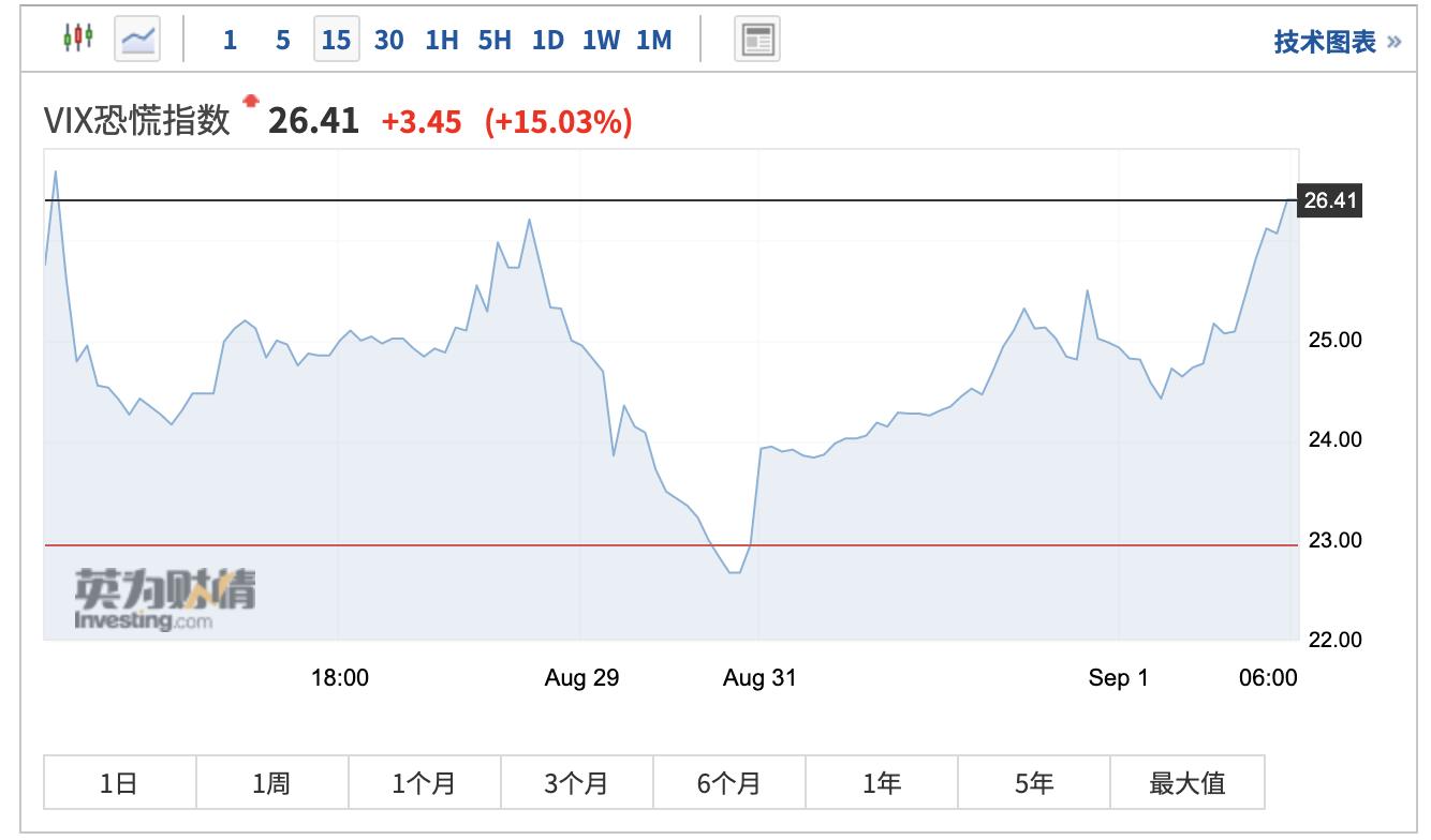 波动性卷土重来!历史经验表明美股将迎动荡9月