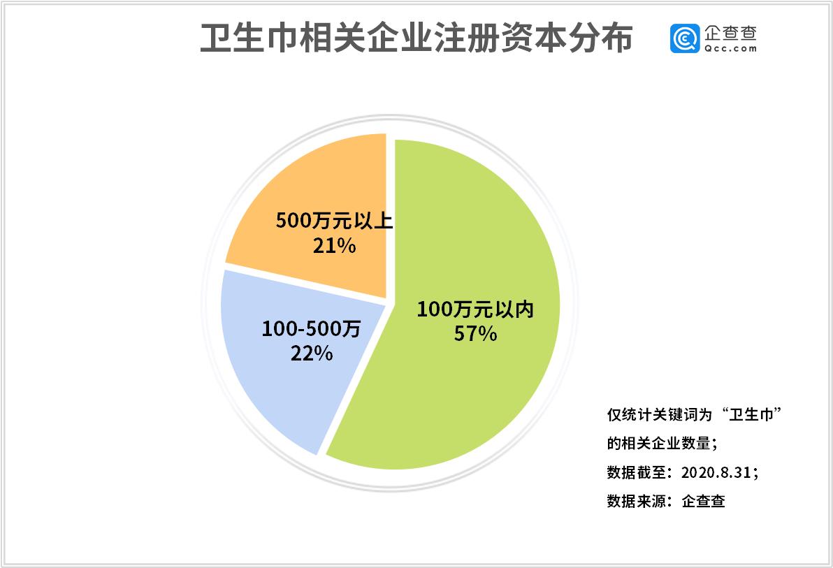 散装卫生巾背后:我国上半年增1352家相关企业,同比增94%