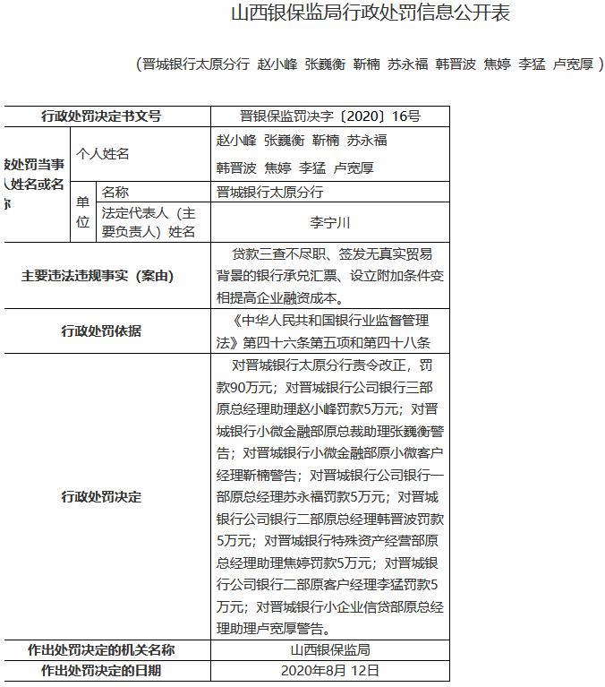 贷款三查不尽职 晋城银行太原分行及8名员工受罚