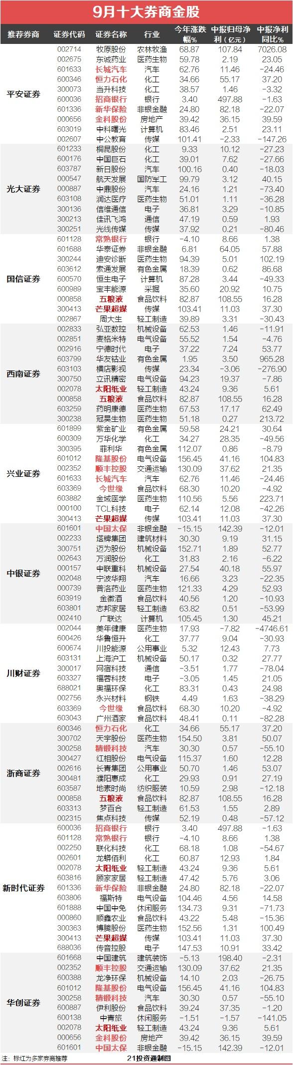 9月金股曝光!券商看好低估值、涨价、消费三大主线