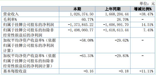 成翼传媒2020年上半年实现营收约102.6万元 期内毛利率达60.77%