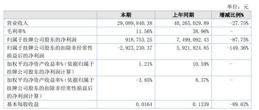 天物生态2020年上半年净利91.88万 实现营收下滑27.75%