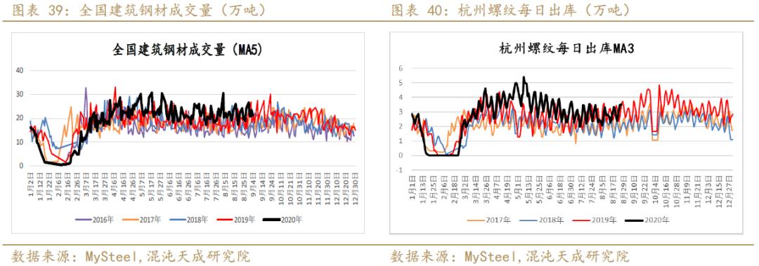 唐山限产助推钢材价格 表需回升看好9月成材