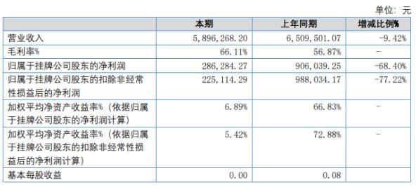 乐创教育2020年上半年实现营收589.6万元 同比下滑9.42%
