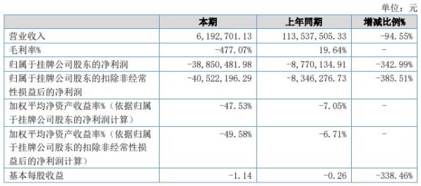 越界影业2020年上半年实现营收619.2万元 同比下降94.55%