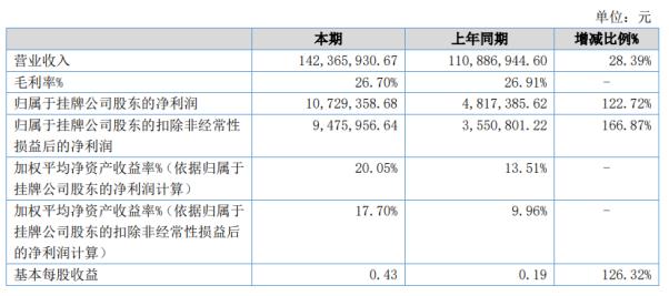 恒源洁具2020年上半年净利1072.94万 归属股东净利增长122.72%