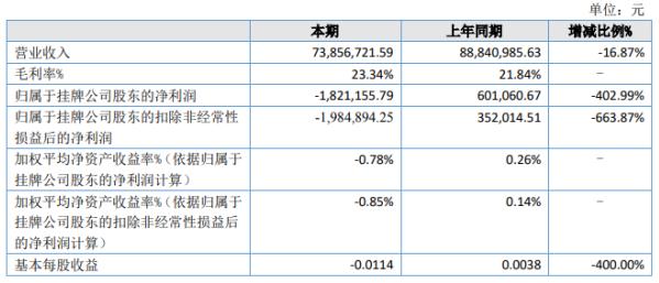 金丝利2020年上半年亏损182.12万 期末总资产较期初增长2.47%