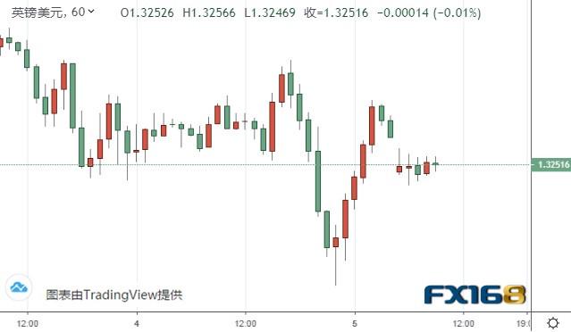 黄金短线突然加速上涨!金价刚刚突破1940 中美、中印局势均传来新消息 英国脱欧言论打击英镑
