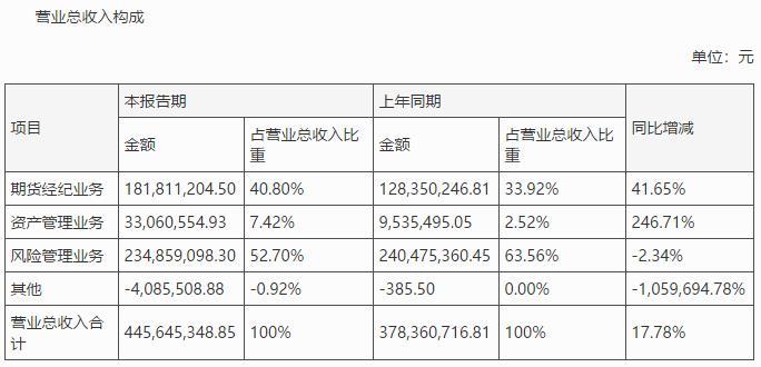 洞察・财曝 瑞达期货上半年营收4.46亿元 同比增长近20%