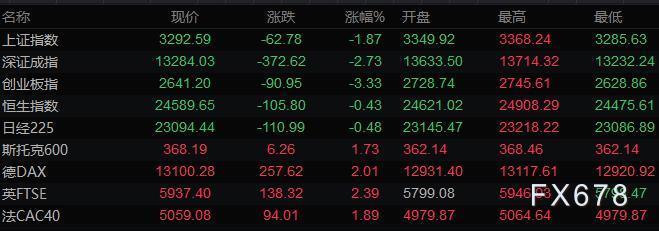 9月8日财经早餐:美元连续攀升,黄金小幅下滑,英镑重挫百点,美油跌破39关口