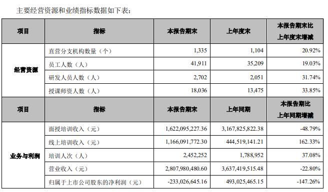 """中公教育对赌协议临期在即:2020上半年营收与净利暴跌 李永新16.5亿""""窟窿""""难填平"""