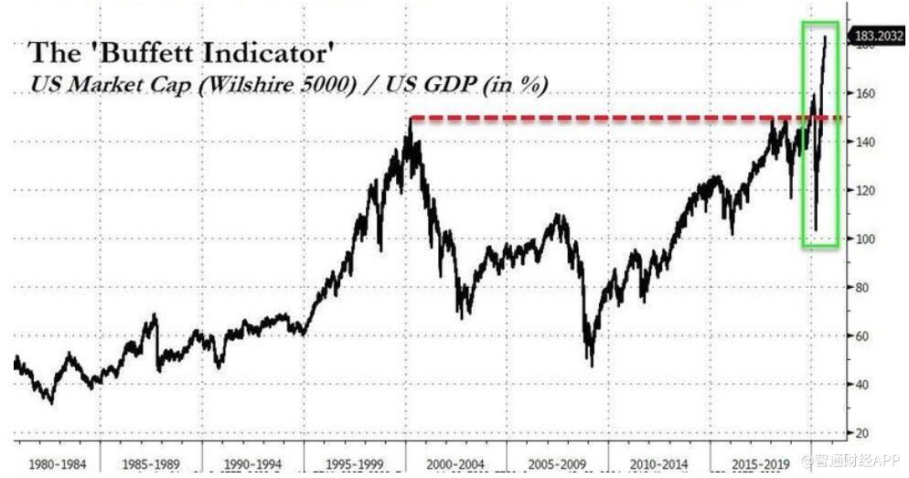 """""""经济学家:美股严重脱离经济基本面,黄金和白银将暴涨"""