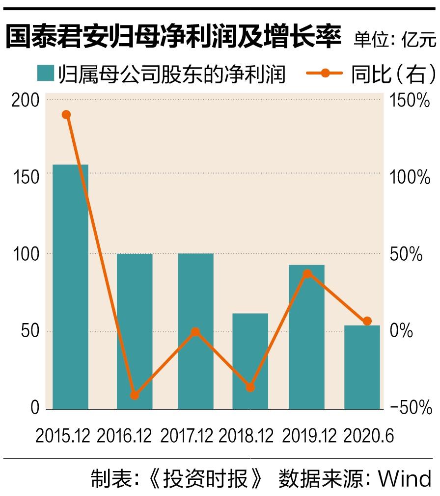 净利增长董秘薪酬反降  国泰君安证券频现高管变动丨董秘全样本报告