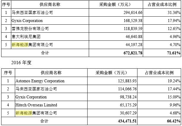 九丰能源IPO:曾遭终止审查、前后财务报表差异大,主业毛利率持续下滑,大客户新海能源'三重身份'备受质疑