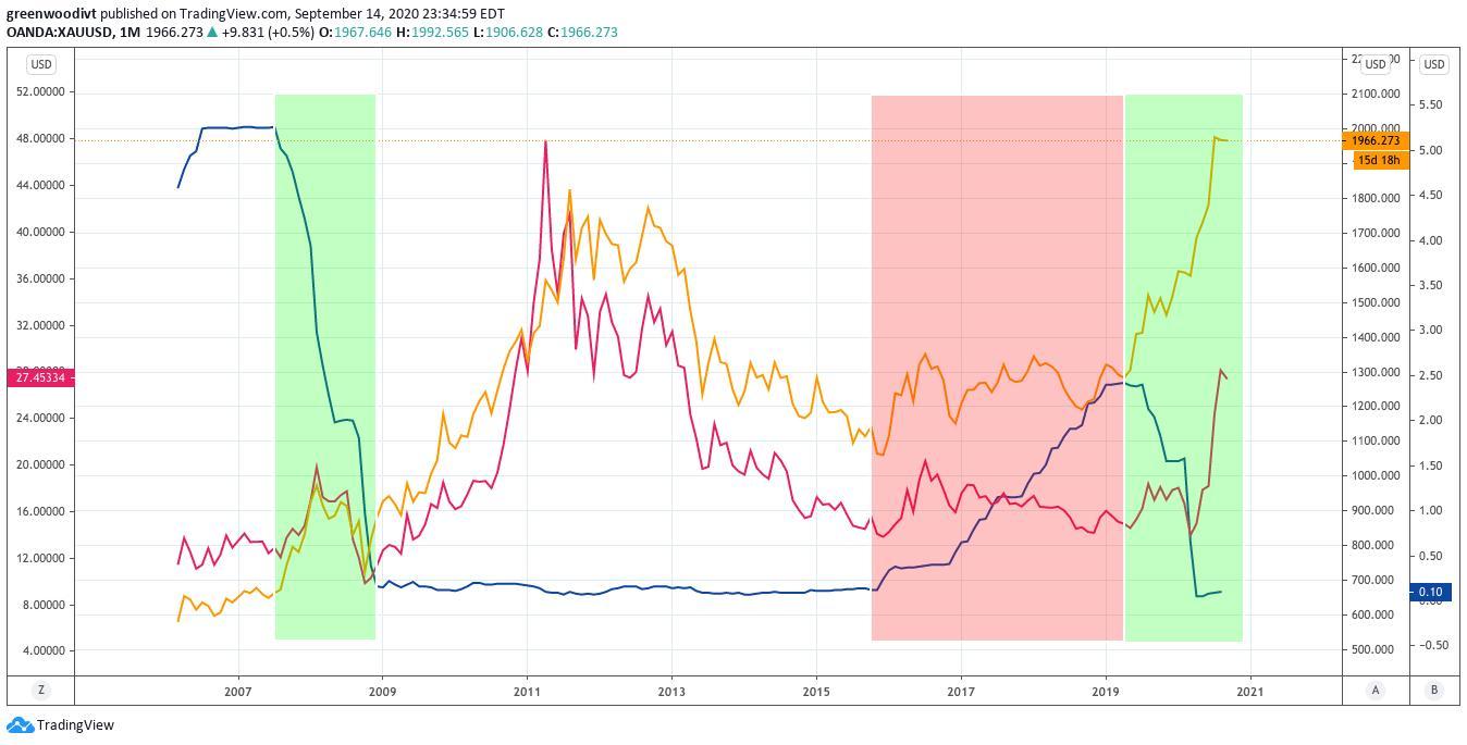全球最大黄金ETF连续三周遭撤资,黄金投资需求变了吗?