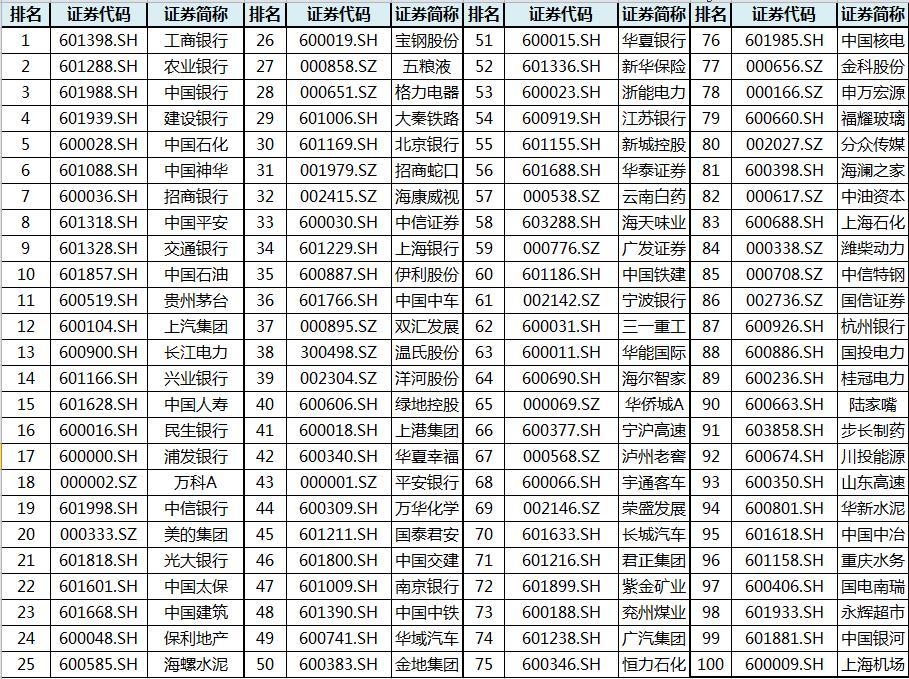 中上协联合沪深交易所发布A股上市公司现金分红榜单:7公司同时入选两榜单