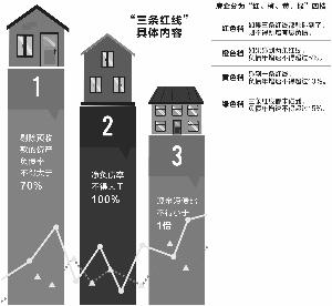 """""""三道红线""""新规下 安全稳健成房企新课题"""