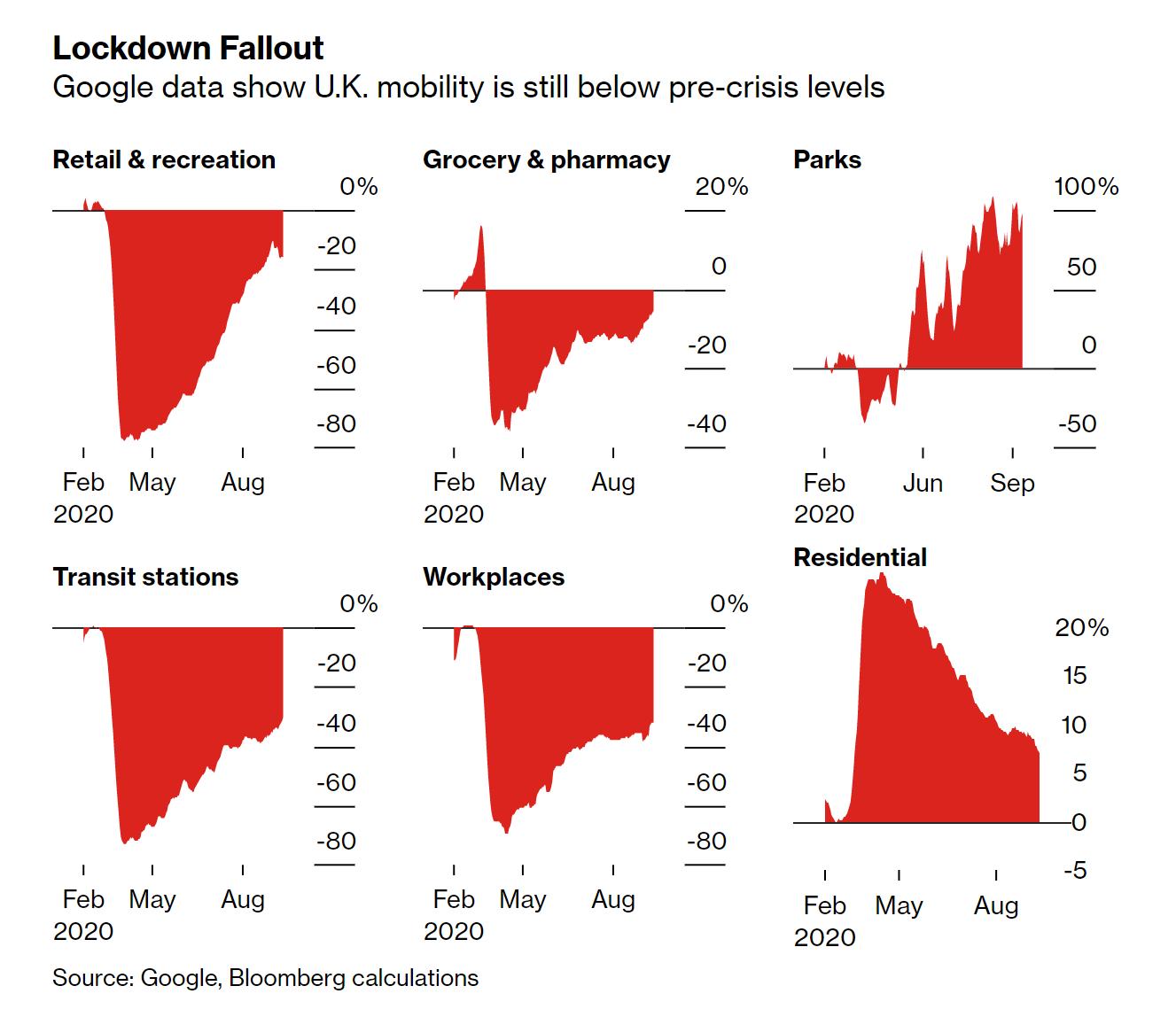 小摩:英国若实施封锁措施两周 GDP至少损失2%