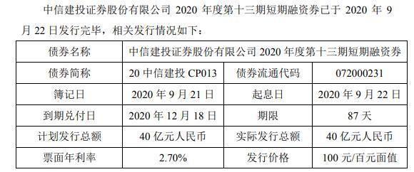 中信建投短期融资券发行总额为40亿元 期限为87天