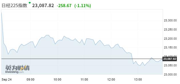 亚市资讯播报:全球经济复苏前景蒙阴 亚太股市普遍大跌