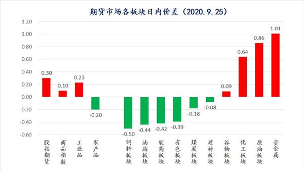 中天策略:9月28日市场分析